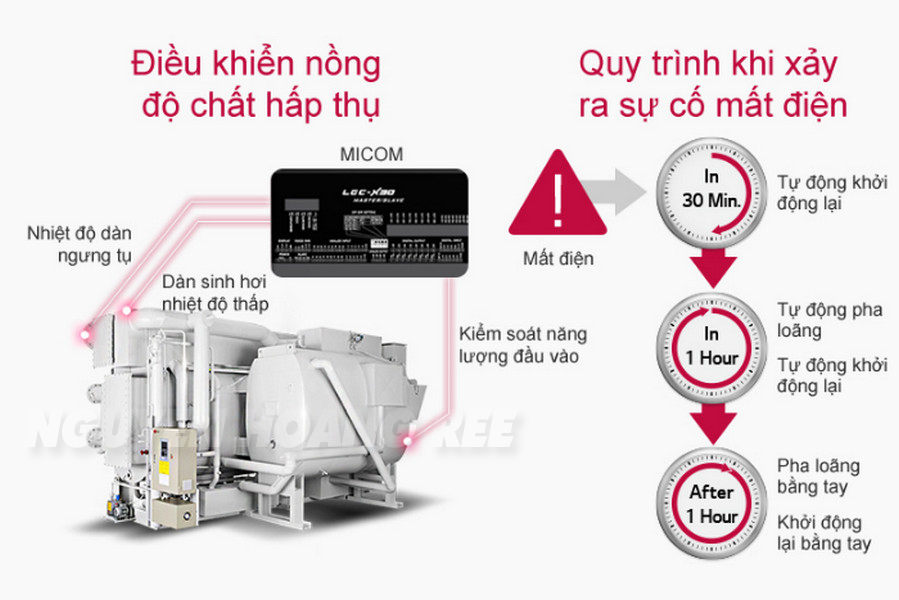 Kiểm soát nồng độ chất hấp thụ và sự cố mất điện