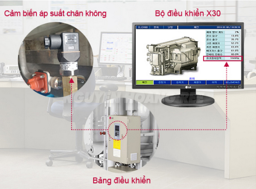 Kiểm tra áp suất kỹ thuật số voi chiller hap thu