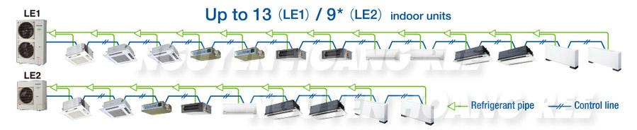 hệ thống kết nối nhiều dàn lạnh VRF Panasonic