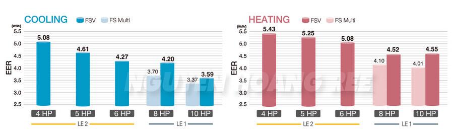 Máy lạnh trung tâm mini VRF 4/5/6HP